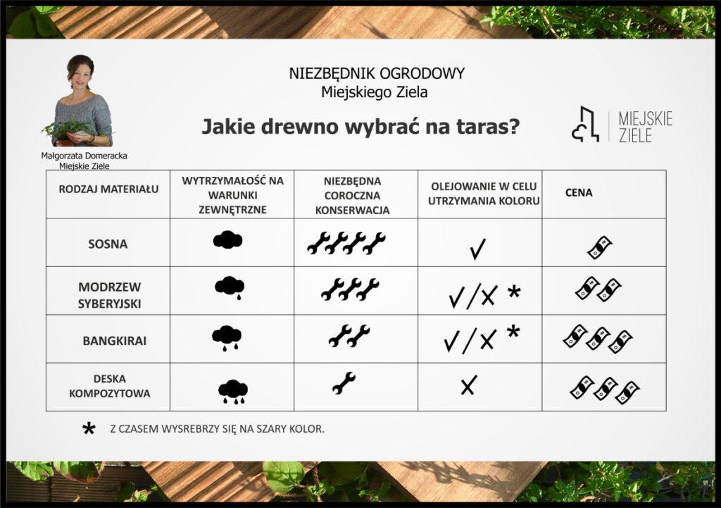 Tabela ułatwiająca wybór drewna na taras do ogrodu. Porównanie najpopularniejszych gatunków drewna na tars